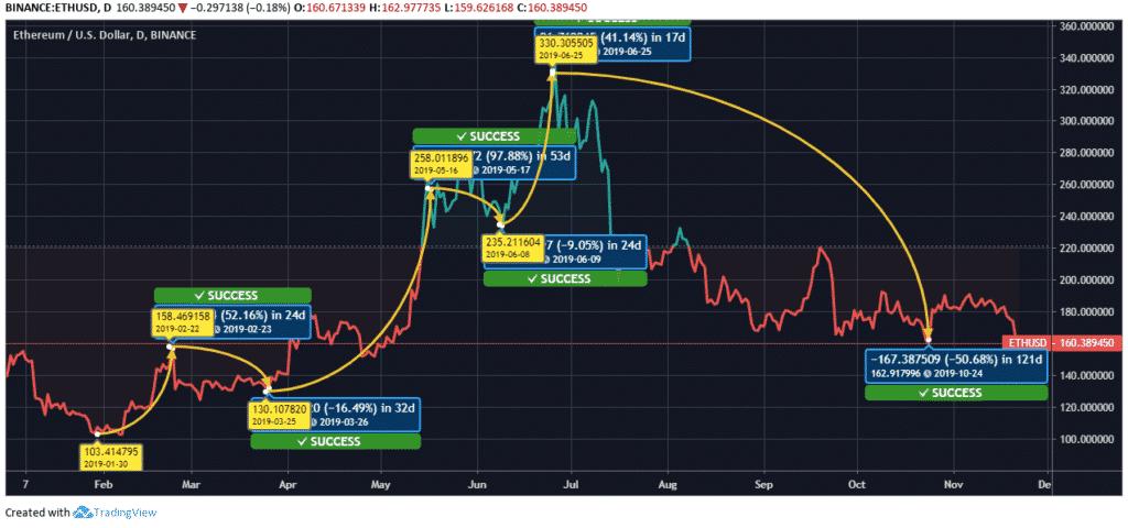 Ethereum-ETH-Price-Chart